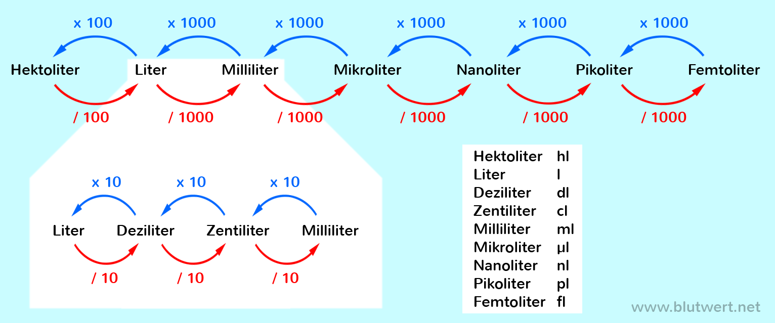 MILLILITER IN CL