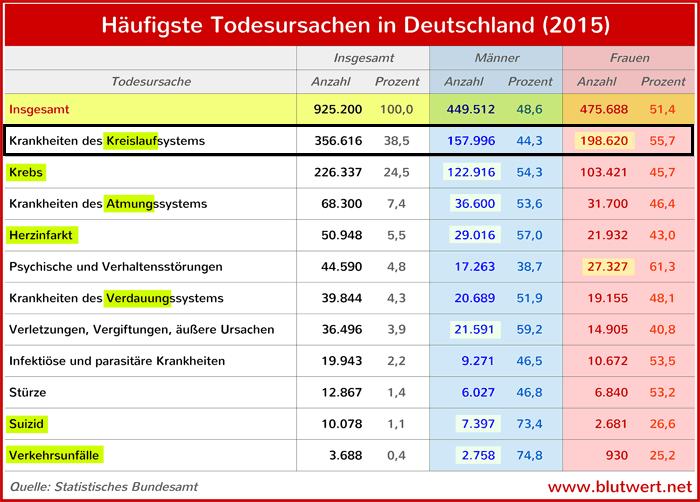 Häufigste Todesursachen in Deutschland